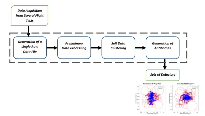 Figure 25 Raw Data Set Union Method (RDSUM) Phases