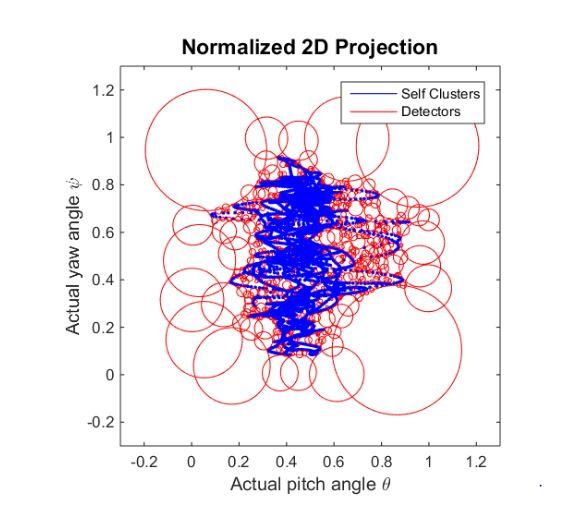 Figure 34 Imaging model: perspective-central projection (Kendoul, Fantoni, Nonami, 2009)