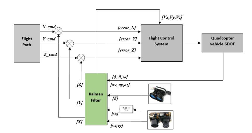 Figure 35 Optical-flow-based Autonomous Navigation Architecture