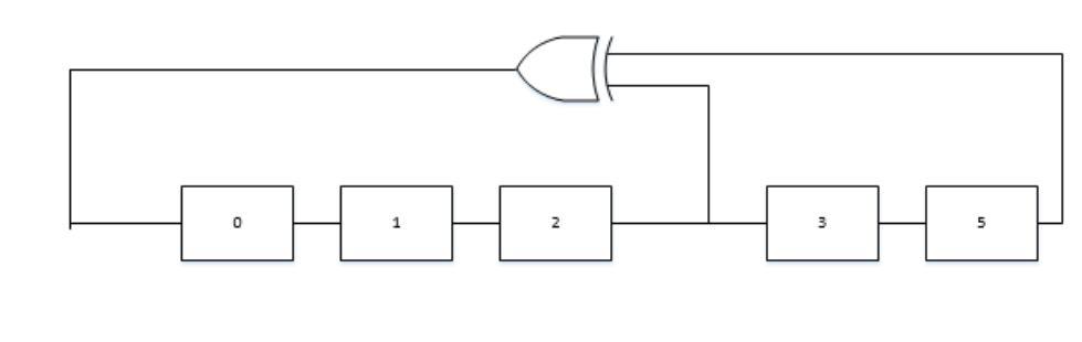 Figure 3.2 LFSR using Fibonacci Implementation