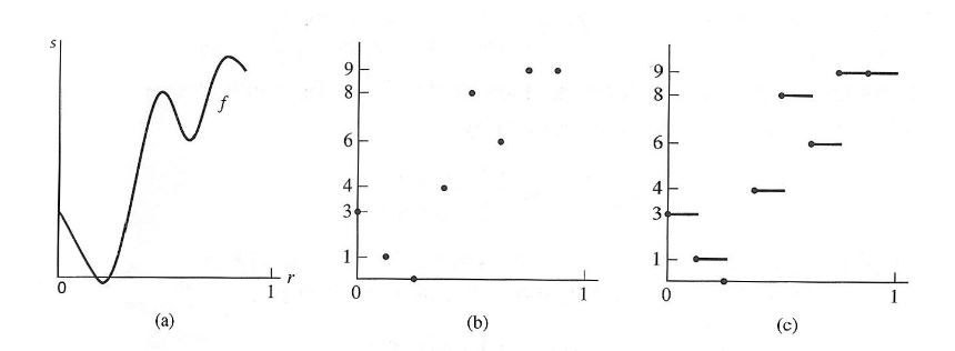 Figure 2.1: (a) Signal, (b) Sample (c) Approximation for Haar Wavelet