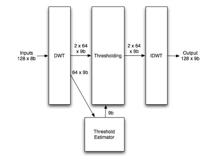 Figure 4.9: De-noising Function Block Diagram