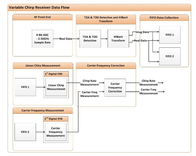 Figure 52–Digital variable chirp receiver data flow