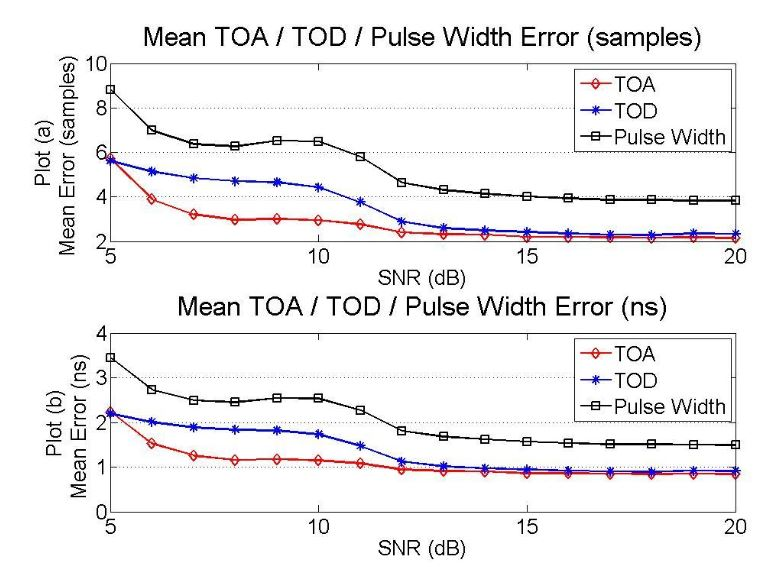 Figure 22–TOA algorithm TOA/ TOD/Pulse Width performance for SNRs from 5dB to 20dB