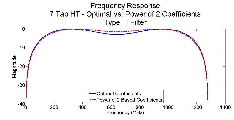 Figure 26-Frequency response of 7-tap type III Hilbert Transform