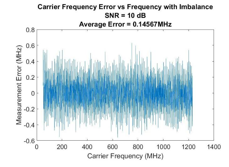Figure 35–Digital IFM frequency measurement error when the imbalance from the Hilbert Transform is not corrected