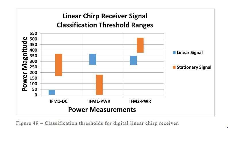 Figure 49–Classification thresholds for digital linear chirp receiver