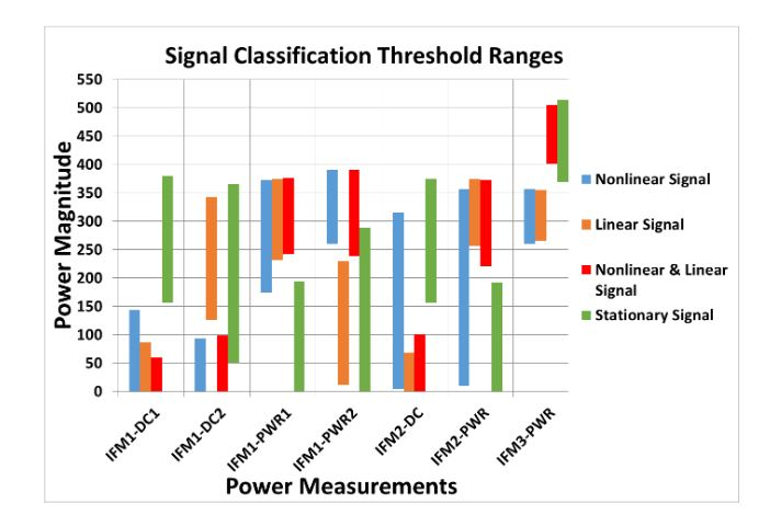 Figure 51–Classification thresholds for the digital nonlinear chirp receiver