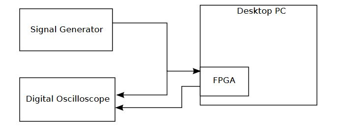 Figure 4.1: FPGA Test Setup