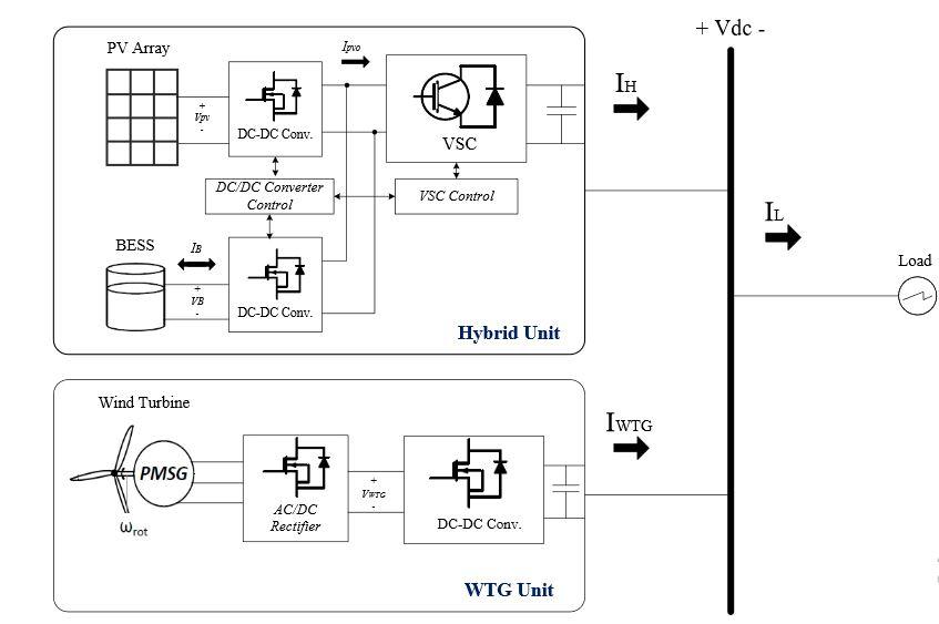 Figure 1. Block diagram of proposed DC microgrid
