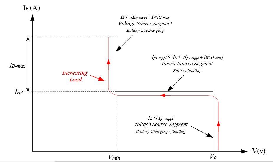 Figure 4. Equivalent voltage/current characteristics of the hybrid unit