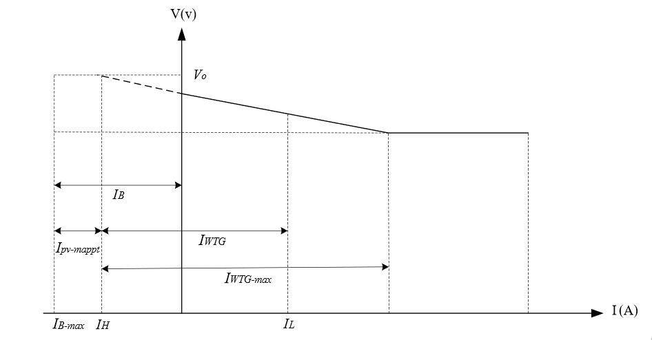 Figure 10. I/V characteristic during battery charging scenario