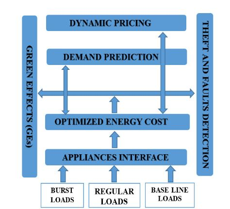 Figure 1. Proposed Comprehensive Home Energy Management Architecture (CHEMA)