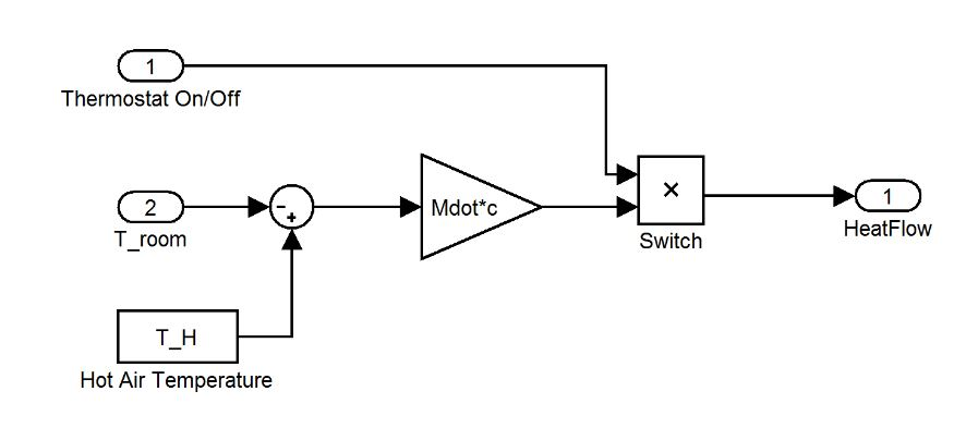 Figure 4. Heater subsystem