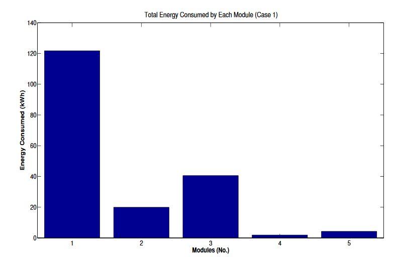 Figure 17. Aggregated energy consumption (case 1)