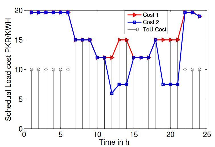 Figure 21. Comparison of total energy consumption of four cases