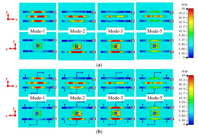 Figure 2. Surface current distribution at 5.5 GHz of the proposed reconfigurable antenna: (a) without bias network and (b) with bias network