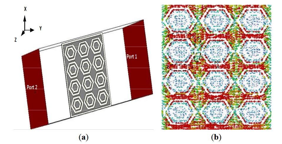 Figure 2. (a) Simulation arrangement of a unit cell array of metamaterial characteristics; (b) Surface current distribution at 1.97 GHz