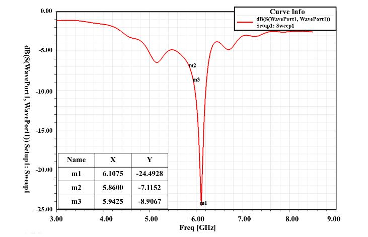 Figure 4. Simulation result of return loss