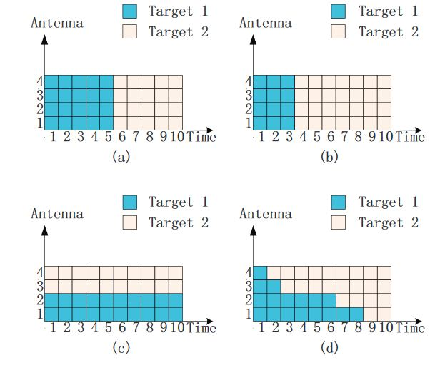 Figure 1. An intuitive explanation of four different illumination schemes: (a) uniform allocation; (b) time allocation; (c) antenna-only allocation and (d) antenna-time allocation