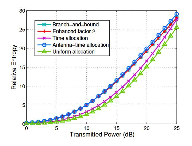 Figure 2. Minimum relative entropy of targets versus transmitted power via branch-and-bound algorithm, enhanced factor 2 algorithm, the time allocation scheme, the antenna-time allocation scheme and the uniform allocation scheme