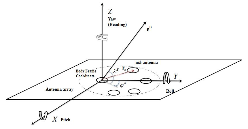 Figure 1. Antenna array configuration in the body frame coordinate system