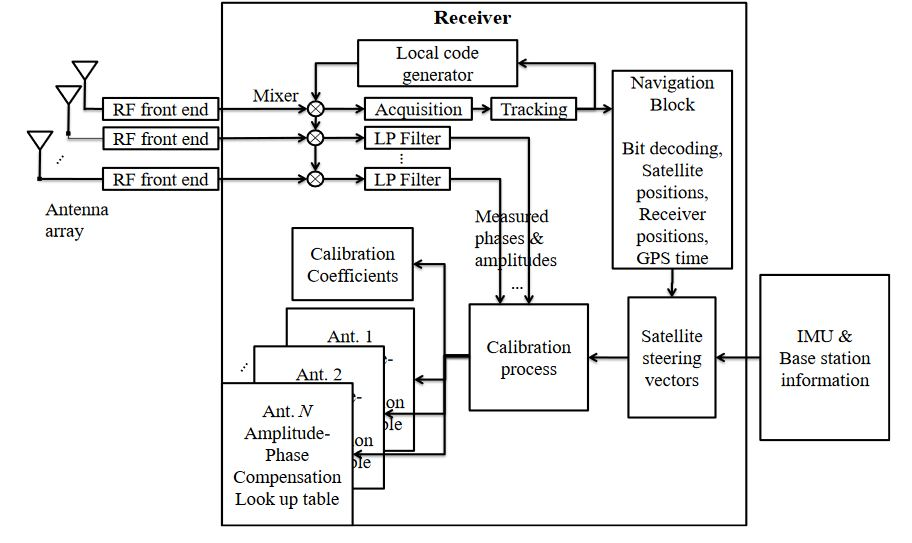 Figure 2. Multi-antenna receiver structure in the calibration mode