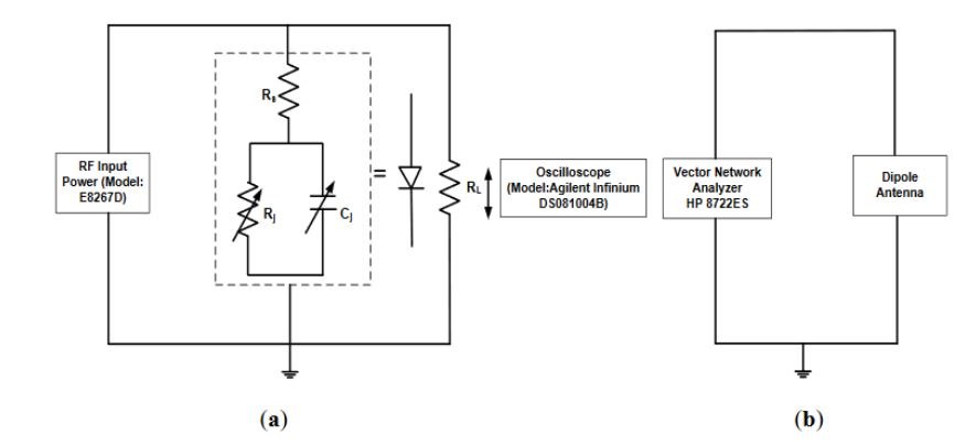 Figure 2 . The circuit configuration for : (a) the Schottky diode and (b) the dipole antenna in direct injection experiment