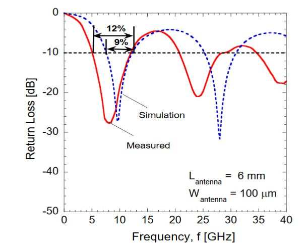 Figure 6. Measured and simulated return loss of the dipole antenna
