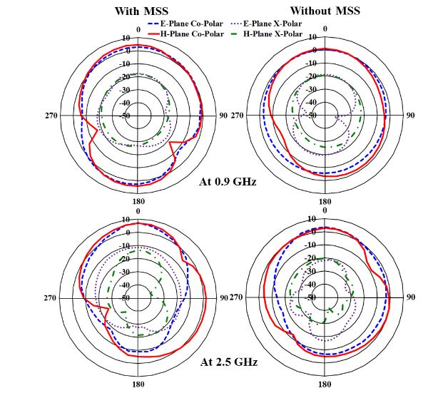 Figure 11. Measured radiation pattern of the antenna at both resonant frequencies with and without MSS