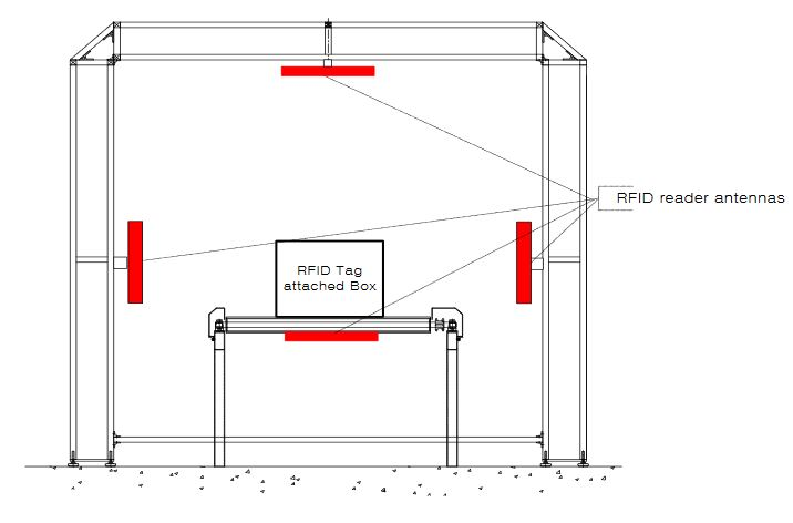 Figure 3. The RFID conveyor belt gate structure proposed by EPC global