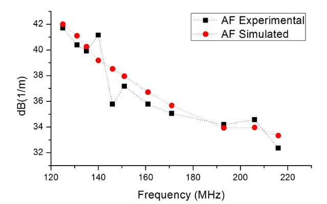 Figure 6. Experimental and simulated antenna factors versus frequency. Connecting lines are referential, to help the reader