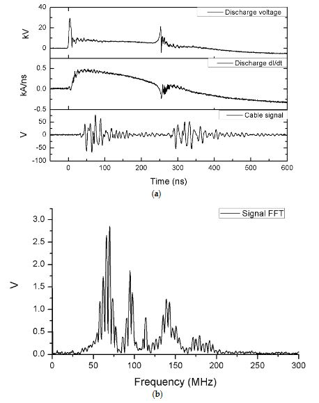 Figure 8. Time evolution of the signals in the discharge for the cable coupling measurements