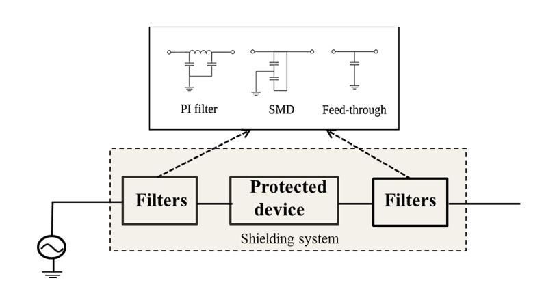 Figure 9. Protection system scheme and the different filters used