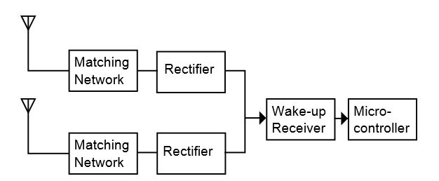 Figure 3. Block diagram of a low-power wake-up receiver with antenna diversity. Each diversity branch consists of antenna, matching network and rectifier