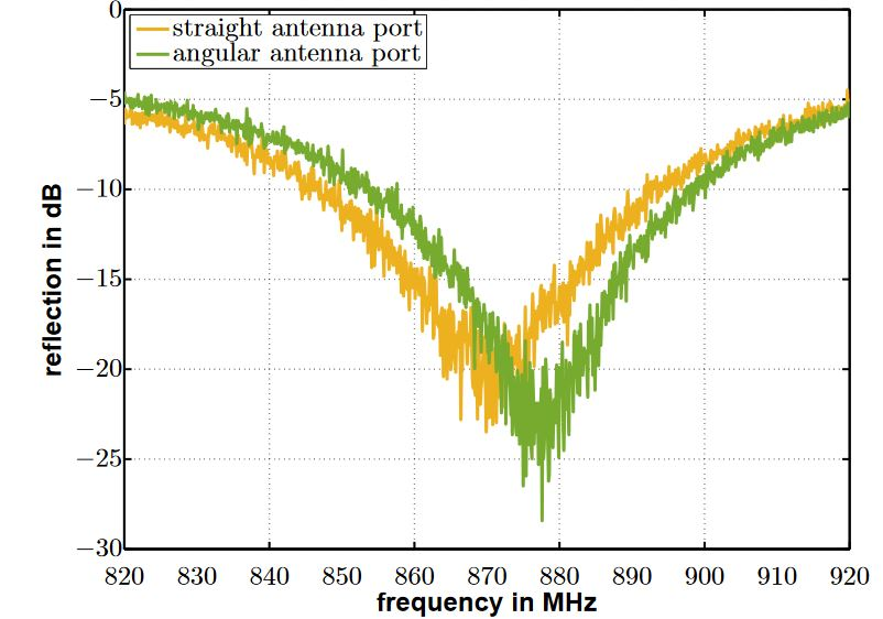 Figure 8. Reflections measured at the straight (yellow) and angular (green) antenna input ports over frequency