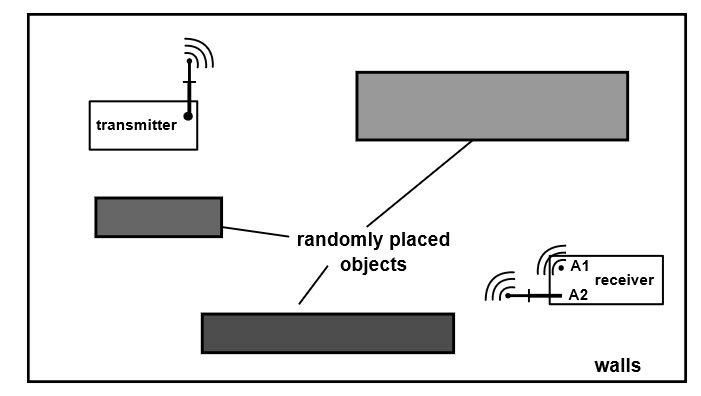Figure 12. Multipath laboratory setup with randomly placed objects