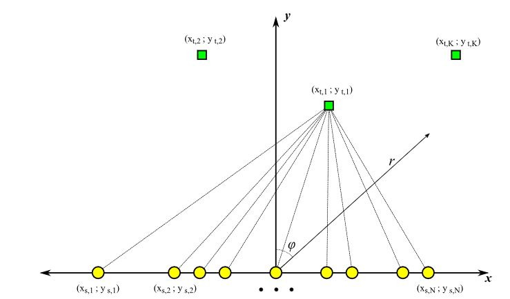Figure 1. Massive MIMO system scenario. Circles: base station antennas; squares: terminals