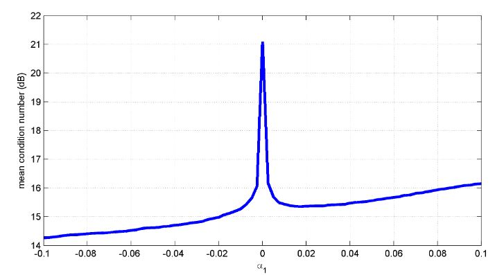 Figure 10. Average condition number as a function of α1 for a number of users K = 50 and d0 = 2 λ