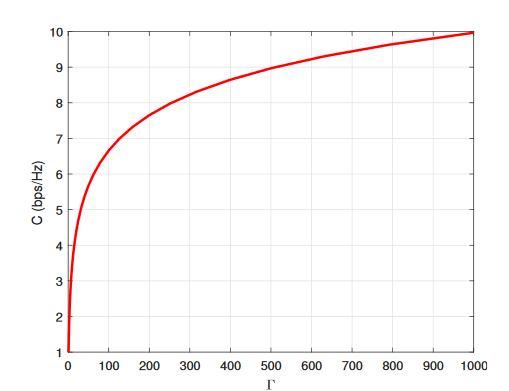 Figure 1. Shannon's channel capacity versus Γ