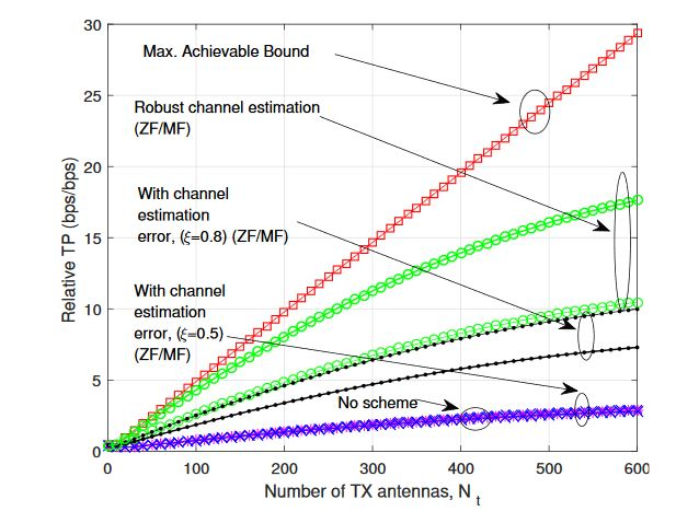 Figure 12. Relative TP gain as Nt increases