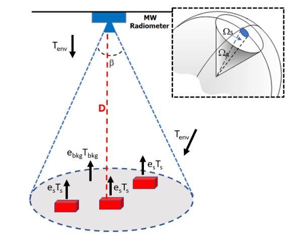 Figure 4. Scene sensed by a microwave radiometer; β is the antenna half-power beamwidth
