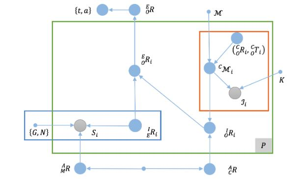 Figure 2. The antenna pose estimation problem represented as a graph model. Filled blue circles represent unknown quantities