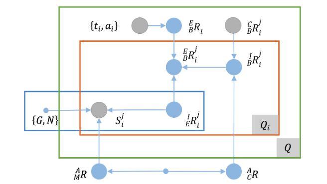 Figure 4. The camera-IMU calibration problem represented as a graph model