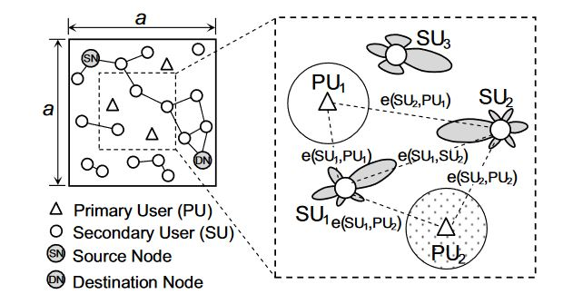 Figure 4. The network model of CRAHNs where SUs employ directional antennas and PUs use omnidirectional antennas