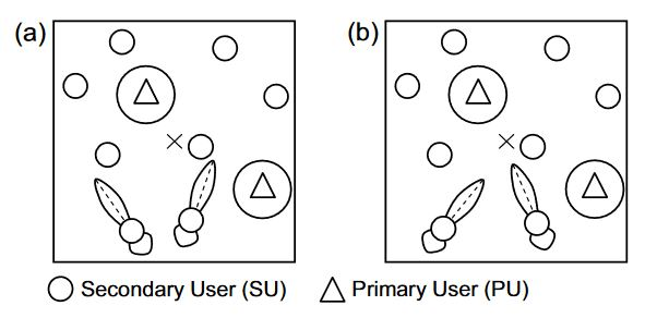Figure 5. Illustration of two beamforming schemes used to evaluate the connectivity of CRAHNs: (a) randomized beamforming; (b) center-directed beamforming