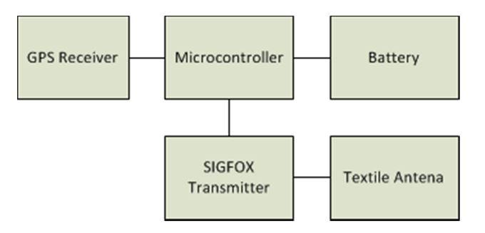 Figure 3. Block diagram of the proposed wireless wearable sensor node
