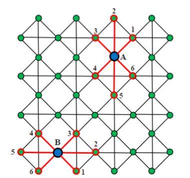 Figure 5.1: Square cell'ed architecture