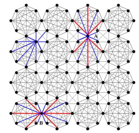 Figure 5.4: Modified cross-Octagonal cell architecture