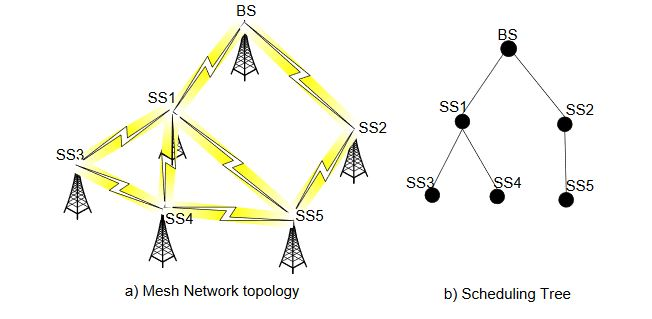 Figure 2. An example of WiMax WMN and its scheduling tree